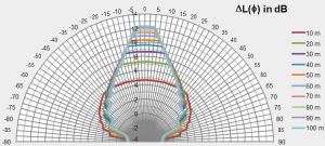 Measurement and analytical calculation of sound propagation and sound diffraction at the tunnel mouth