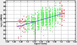 Berechnung von Fahrzeuggeräuschpegel und DStrO-Wert durch lineare Regression