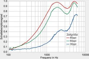 spektraler Schallabsorptionsgrad Metallschwamm mit verschiedener Zellgröße gemessen im Impedanzrohr nach DIN EN ISO 10534-2