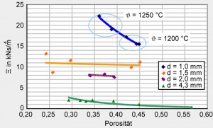 measurement of airflow resistance and porosity of hollow metal sphere structure as specific sound absorber
