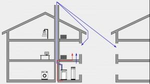 Seminar Technische Akustik - Mögliche Ausbreitungpfade von Luftschall und Körperschall generiert durch Blockheizkraftwerke in Gebäuden