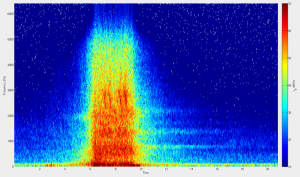 Investigation of noise emission during pass-by using microphone array