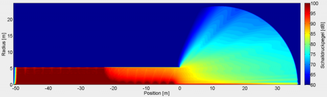 Noise Emission at Tunnels - Numerical simulation of sound propagation at a tunnel opening with absorbent lining at the tunnel mouth
