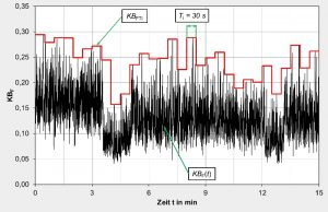 Measurement and evaluation of vibrations to buildings with 3D seismometer, determination of KB value