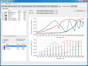 Oberfläche Software Impedanzrohr zur Messung von Schallabsorptionsgrad