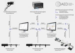Gegenüberstellung von Messsystemen und Analyse-Software zur Auslegung von Schalldämpfern und mehrlagigen Absorber-Systemen