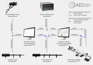Interaction of measuring systems and analysis software for acoustic design of mufflers and silencers and multi-layer systems of absorbers