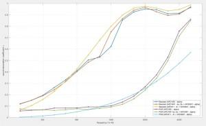 Gegenüberstellung von Ergebnissen von Impedanzrohr-Messungen und Berechnungsergebnissen des Schallabsorptionsgrads zweier schallabsorbierender Materialien auf Basis von Absorbermodellen sowie direkt im Transmissionrohr gemessener Absorberkennwerte