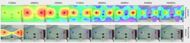 Localization of sound sources with mobile acoustic camera and Robust Beamforming