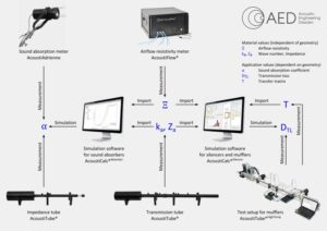 Interaction of measuring systems and analysis software for acoustic design of mufflers and silencers and multi-layer systems of sound absorbers